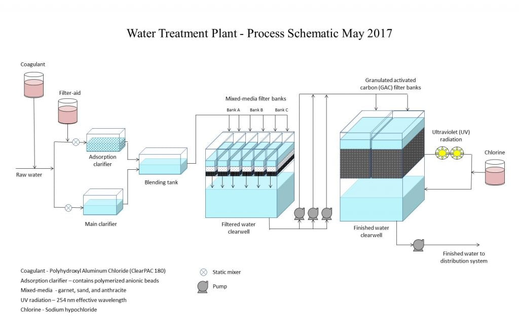 water treatment plants essay Abstract the main goal behind this project is to treat highly generated tds, tss, bod, etc the utility model discloses a multiple-effect evaporation waste water treatment system which comprises at least seven effect evaporators in series connection, wherein an air outlet of each effect evaporator is connected with a separator, an air outlet of each effect separator is connected with a heat.
